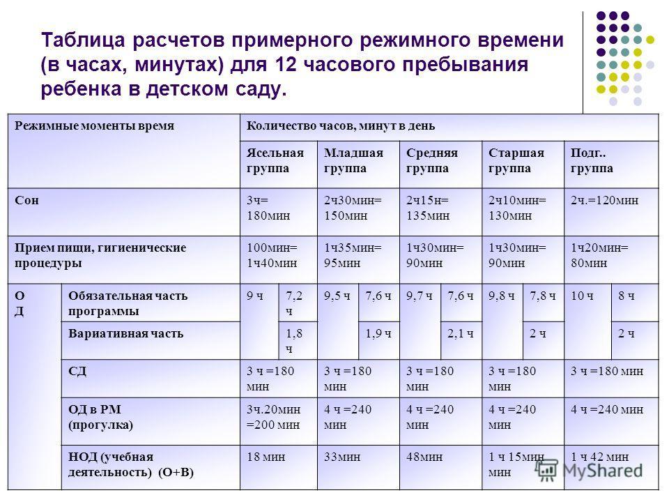 Таблица расчетов примерного режимного времени (в часах, минутах) для 12 часового пребывания ребенка в детском саду. Режимные моменты времяКоличество часов, минут в день Ясельная группа Младшая группа Средняя группа Старшая группа Подг.. группа Сон3ч=
