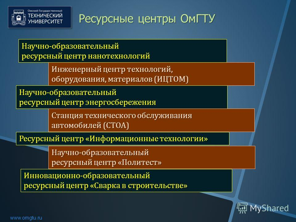 www.omgtu.ru Инженерный центр технологий, оборудования, материалов ( ИЦТОМ ) Ресурсный центр « Информационные технологии » Научно - образовательный ресурсный центр « Политест » Инновационно - образовательный ресурсный центр « Сварка в строительстве »