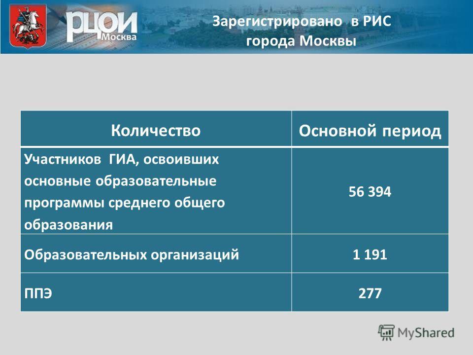 Зарегистрировано в РИС города Москвы Количество Основной период Участников ГИА, освоивших основные образовательные программы среднего общего образования 56 394 Образовательных организаций1 191 ППЭ277