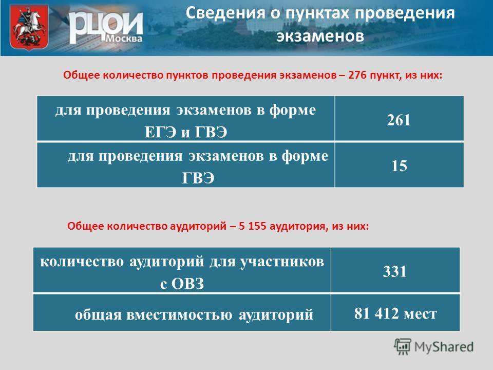 Сведения о пунктах проведения экзаменов для проведения экзаменов в форме ЕГЭ и ГВЭ 261 для проведения экзаменов в форме ГВЭ 15 Общее количество пунктов проведения экзаменов – 276 пункт, из них: Общее количество аудиторий – 5 155 аудитория, из них: ко