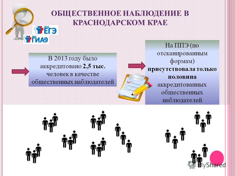 На ППЭ (по отсканированным формам) присутствовала только половина аккредитованных общественных наблюдателей В 2013 году было аккредитовано 2,5 тыс. человек в качестве общественных наблюдателей ОБЩЕСТВЕННОЕ НАБЛЮДЕНИЕ В КРАСНОДАРСКОМ КРАЕ