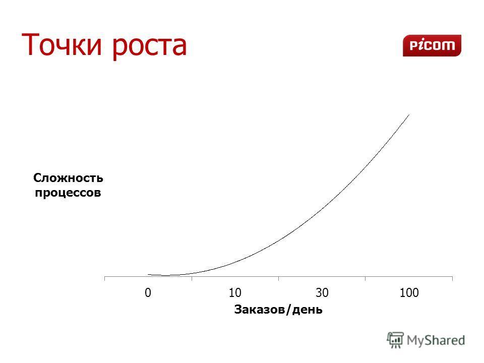 Точки роста