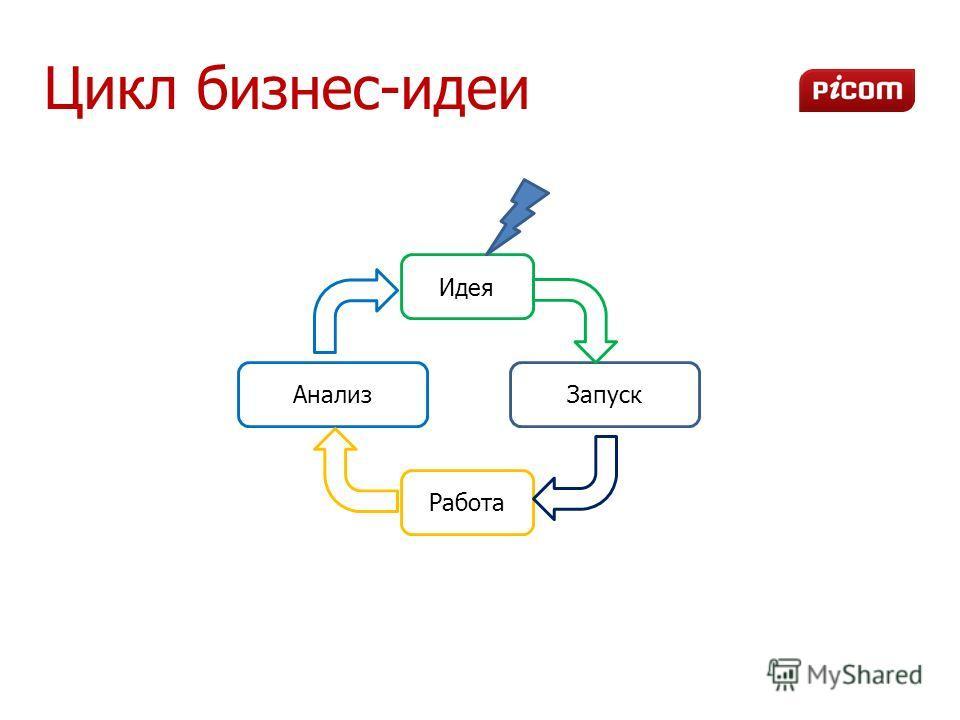 Цикл бизнес-идеи Запуск Работа Идея Анализ