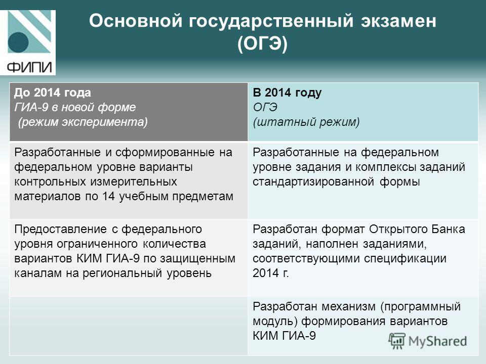 Основной государственный экзамен (ОГЭ) До 2014 года ГИА-9 в новой форме (режим эксперимента) В 2014 году ОГЭ (штатный режим) Разработанные и сформированные на федеральном уровне варианты контрольных измерительных материалов по 14 учебным предметам Ра