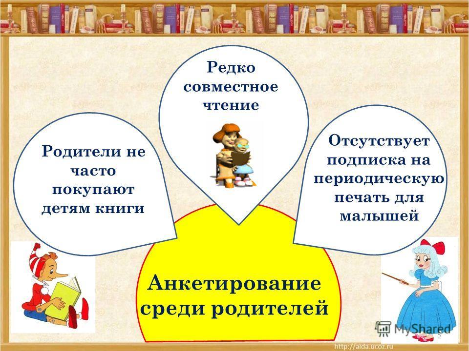 5 Родители не часто покупают детям книги Редко совместное чтение Отсутствует подписка на периодическую печать для малышей Анкетирование среди родителей