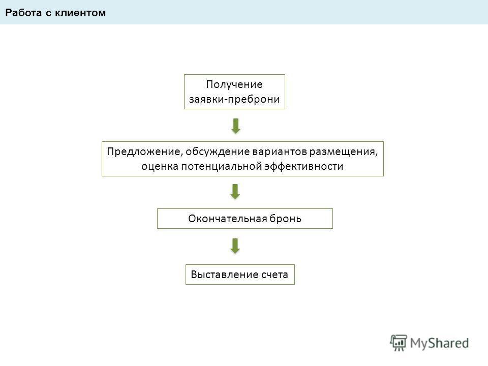 Работа с клиентом Получение заявки-преброни Предложение, обсуждение вариантов размещения, оценка потенциальной эффективности Окончательная бронь Выставление счета
