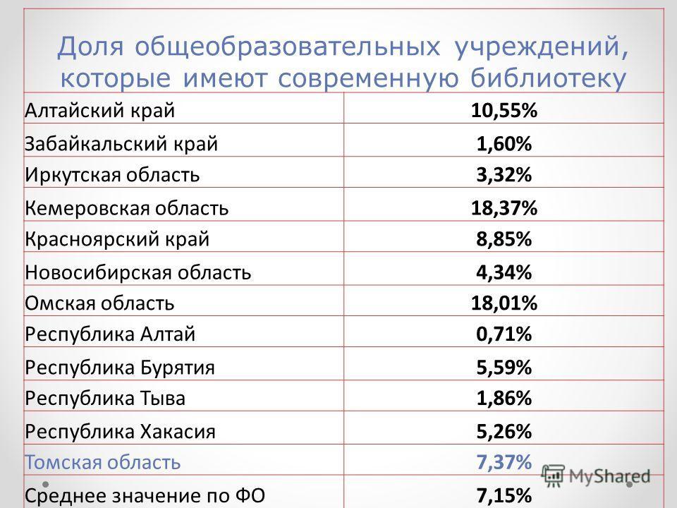 Доля общеобразовательных учреждений, которые имеют современную библиотеку Алтайский край10,55% Забайкальский край1,60% Иркутская область3,32% Кемеровская область18,37% Красноярский край8,85% Новосибирская область4,34% Омская область18,01% Республика