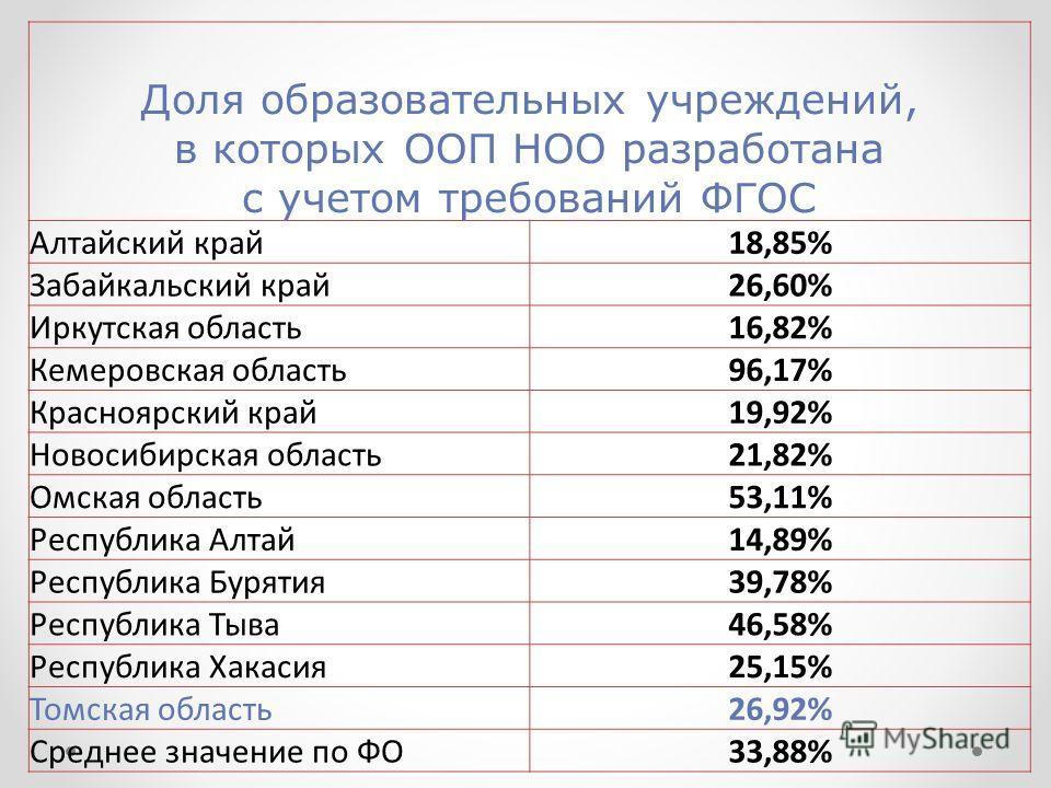Доля образовательных учреждений, в которых ООП НОО разработана с учетом требований ФГОС Алтайский край18,85% Забайкальский край26,60% Иркутская область16,82% Кемеровская область96,17% Красноярский край19,92% Новосибирская область21,82% Омская область
