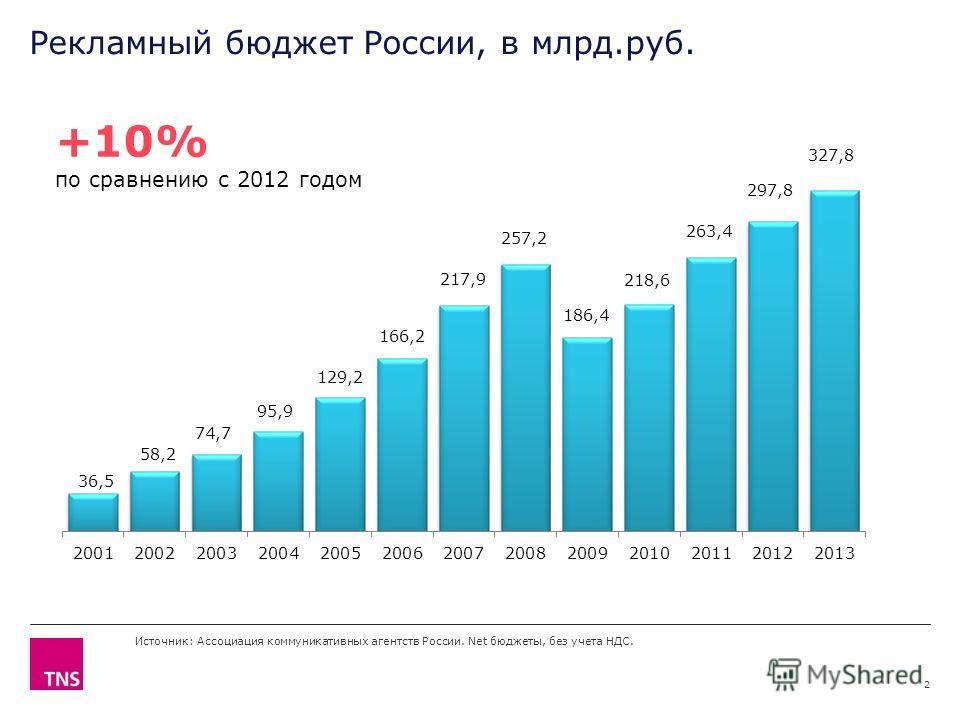 X AXIS LOWER LIMIT UPPER LIMIT CHART TOP Y AXIS LIMIT Рекламный бюджет России, в млрд.руб. 2 Источник: Ассоциация коммуникативных агентств России. Net бюджеты, без учета НДС. +10% по сравнению с 2012 годом
