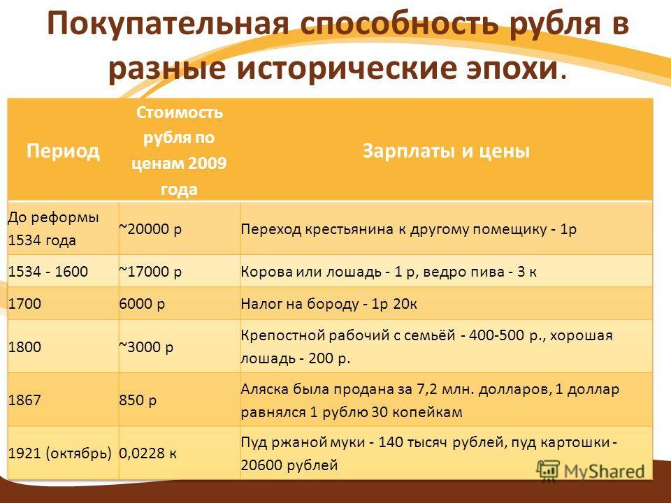Покупательная способность рубля в разные исторические эпохи.