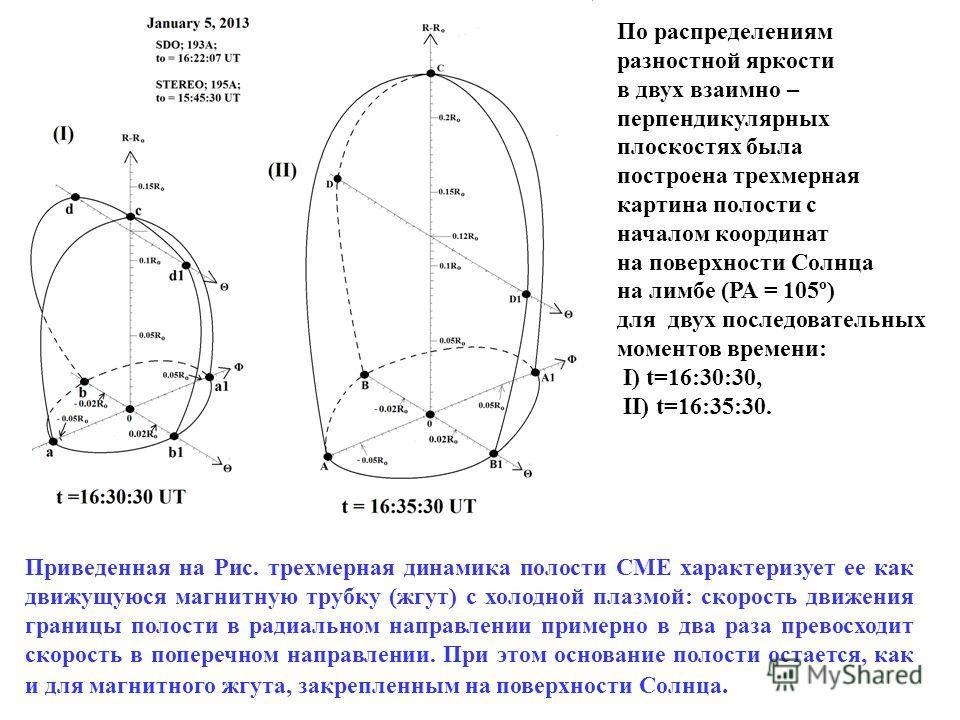 По распределениям разностной яркости в двух взаимно – перпендикулярных плоскостях была построена трехмерная картина полости с началом координат на поверхности Солнца на лимбе (РА = 105º) для двух последовательных моментов времени: I) t=16:30:30, II)
