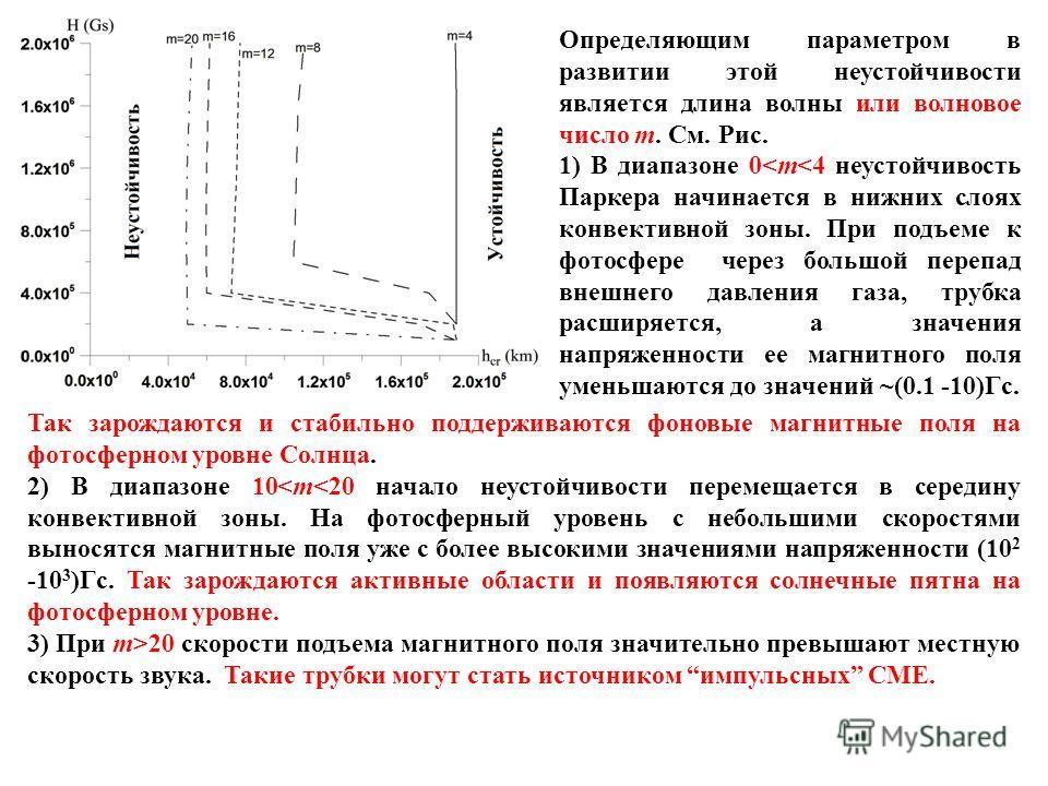 Определяющим параметром в развитии этой неустойчивости является длина волны или волновое число m. См. Рис. 1) В диапазоне 0