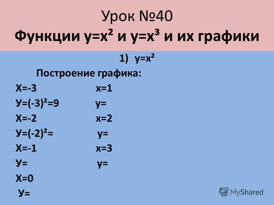 Урок 40 Функции у=х² и у=х³ и их графики 1)у=х² Построение графика: Х=-3 х=1 У=(-3)²=9 у= Х=-2 х=2 У=(-2)²= у= Х=-1 х=3 У= у= Х=0 У=