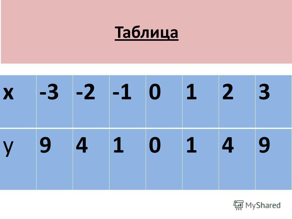 Таблица х-3-20123 у9410149