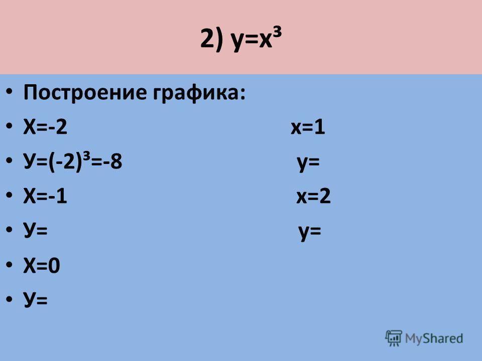 2) у=х³ Построение графика: Х=-2 х=1 У=(-2)³=-8 у= Х=-1 х=2 У= у= Х=0 У=