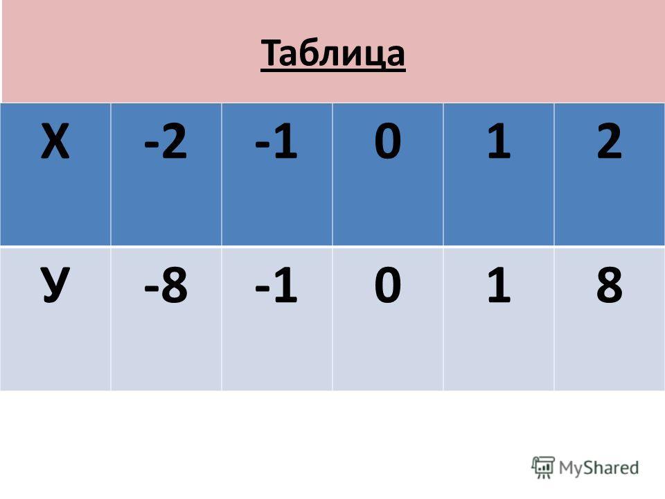 Таблица Х-2012 У-8018