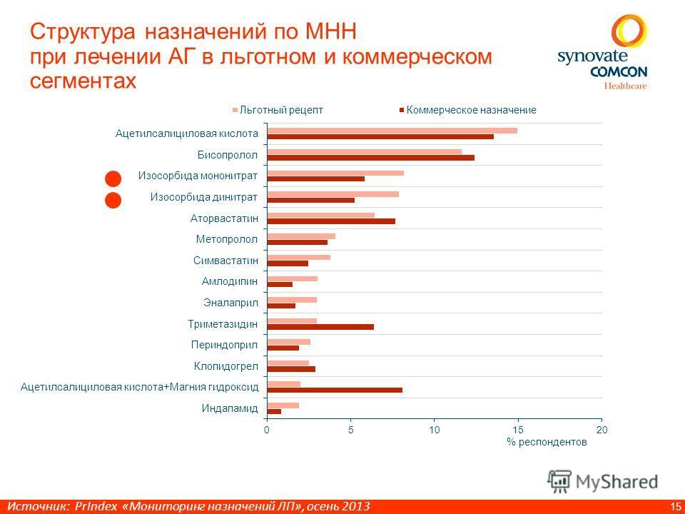 15 Структура назначений по МНН при лечении АГ в льготном и коммерческом сегментах Источник: PrIndex «Мониторинг назначений ЛП», осень 2013