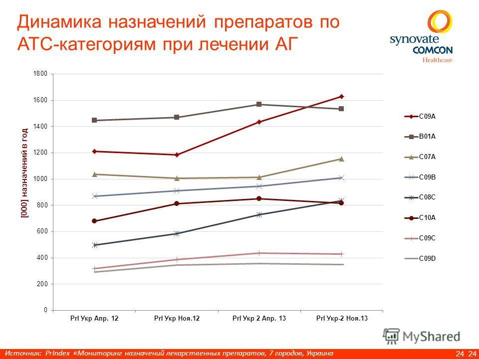 24 Динамика назначений препаратов по АТС-категориям при лечении АГ [000] назначений в год Источник: PrIndex «Мониторинг назначений лекарственных препаратов, 7 городов, Украина