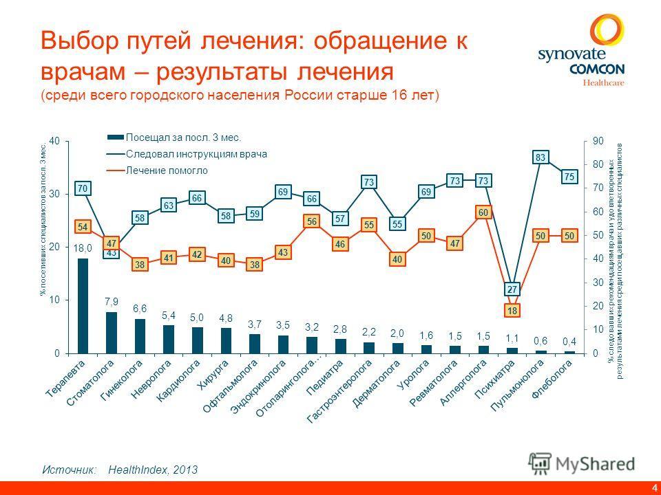 4 Источник:HealthIndex, 2013 Выбор путей лечения: обращение к врачам – результаты лечения (среди всего городского населения России старше 16 лет)