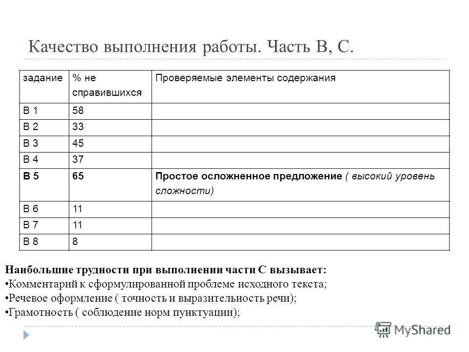 Качество выполнения работы. Часть В, С. задание % не справившихся Проверяемые элементы содержания В 158 В 233 В 345 В 437 В 565 Простое осложненное предложение ( высокий уровень сложности) В 611 В 711 В 88 Наибольшие трудности при выполнении части С