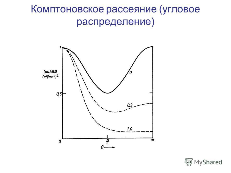 Комптоновское рассеяние (угловое распределение)