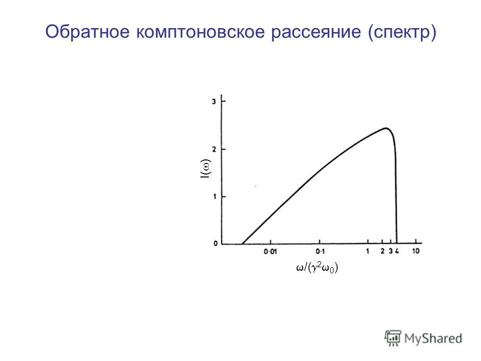 Обратное комптоновское рассеяние (спектр) I( ) /( 2 0 )