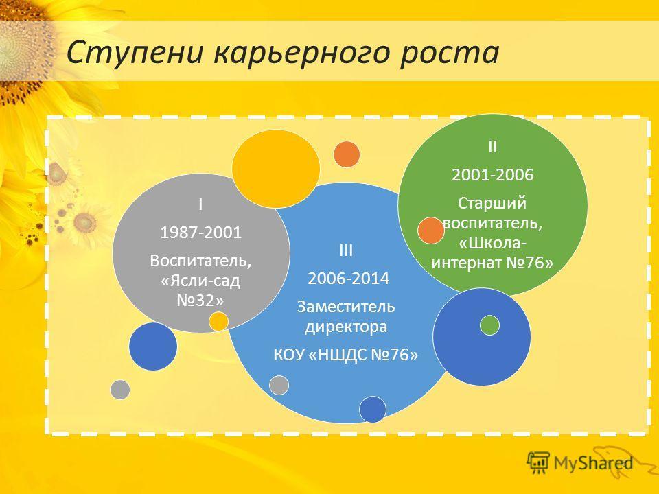 8 Ступени карьерного роста III 2006-2014 Заместитель директора КОУ «НШДС 76» I 1987-2001 Воспитатель, «Ясли-сад 32» II 2001-2006 Старший воспитатель, «Школа- интернат 76»