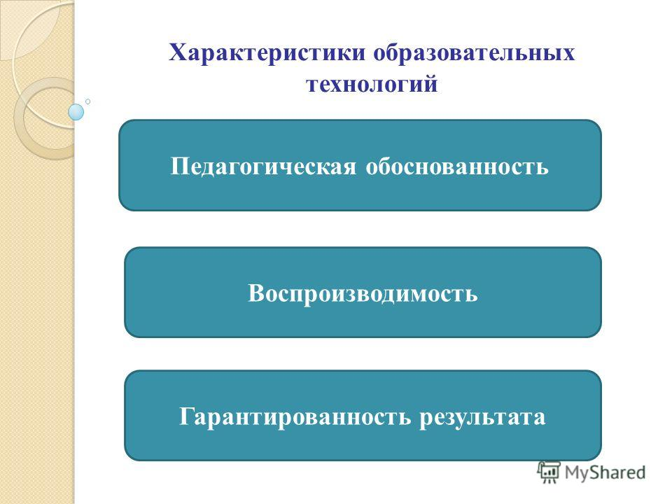 Характеристики образовательных технологий Педагогическая обоснованность Воспроизводимость Гарантированность результата