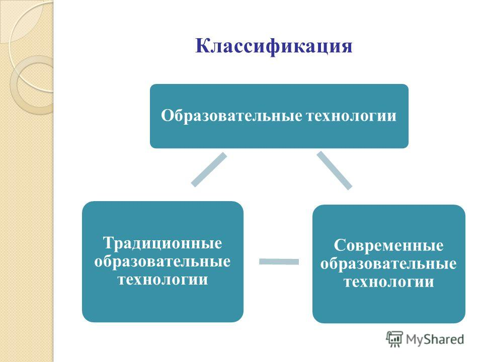 Классификация Образовательные технологии Современные образовательные технологии Традиционные образовательные технологии