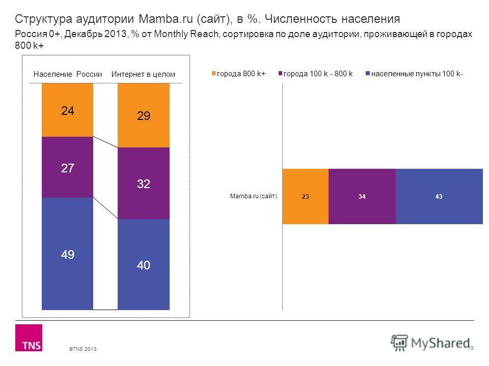 ©TNS 2013 X AXIS LOWER LIMIT UPPER LIMIT CHART TOP Y AXIS LIMIT Структура аудитории Mamba.ru (сайт), в %. Численность населения 10 Россия 0+, Декабрь 2013, % от Monthly Reach, сортировка по доле аудитории, проживающей в городах 800 k+