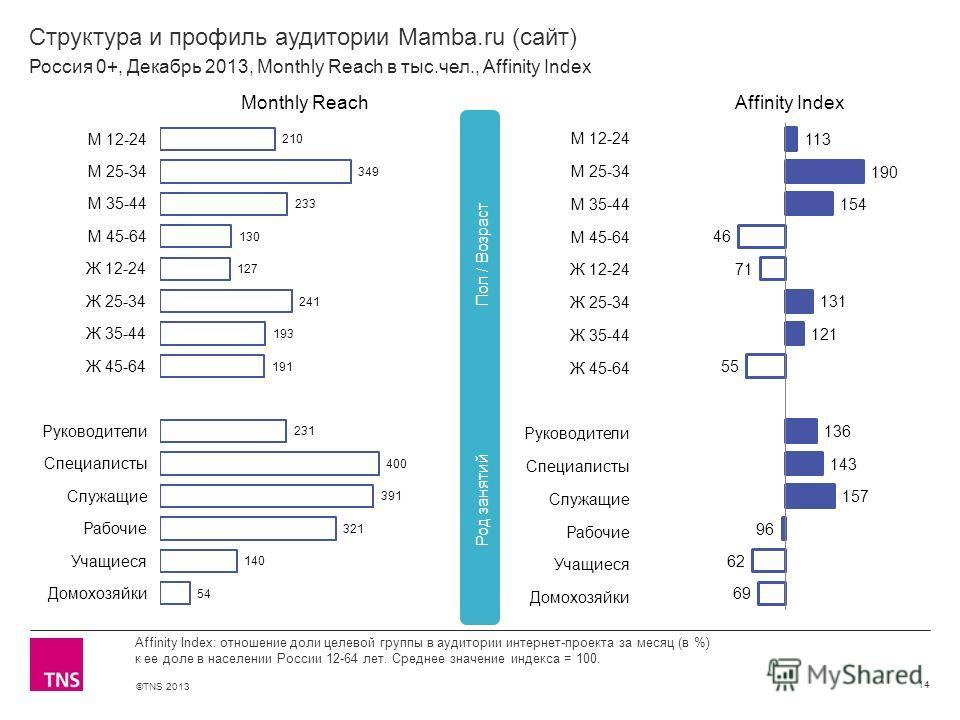 ©TNS 2013 X AXIS LOWER LIMIT UPPER LIMIT CHART TOP Y AXIS LIMIT Структура и профиль аудитории Mamba.ru (сайт) 14 Affinity Index: отношение доли целевой группы в аудитории интернет-проекта за месяц (в %) к ее доле в населении России 12-64 лет. Среднее