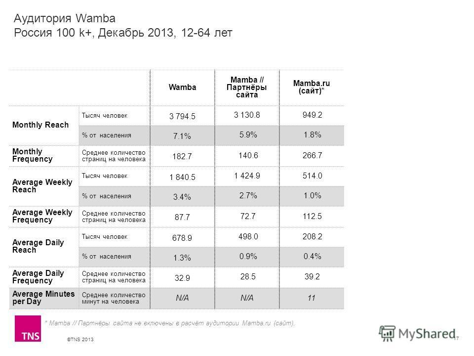 ©TNS 2013 X AXIS LOWER LIMIT UPPER LIMIT CHART TOP Y AXIS LIMIT 17 Wamba Mamba // Партнёры сайта Mamba.ru (сайт)* Monthly Reach Тысяч человек 3 794.5 3 130.8 949.2 % от населения 7.1% 5.9% 1.8% Monthly Frequency Среднее количество страниц на человека