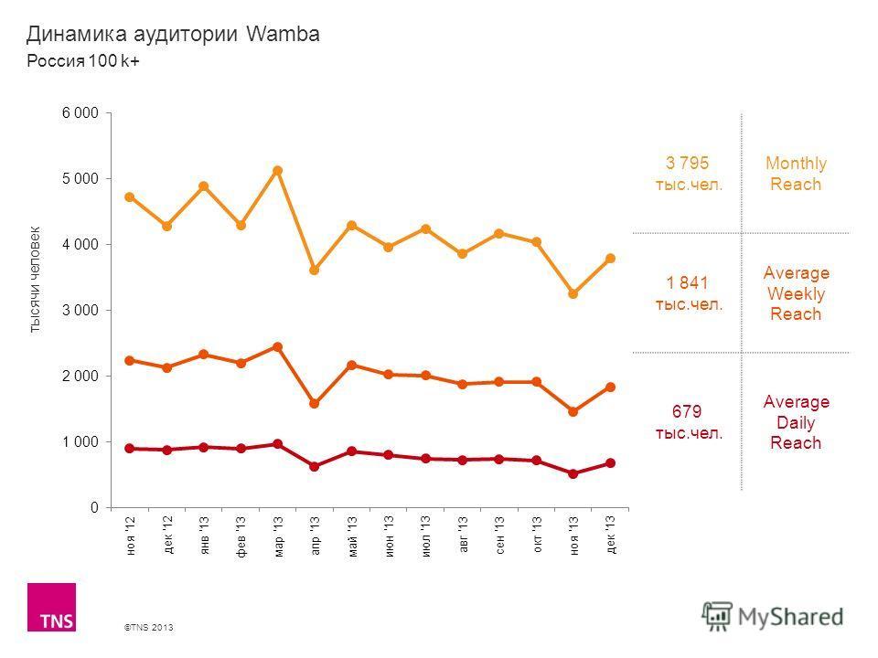 ©TNS 2013 X AXIS LOWER LIMIT UPPER LIMIT CHART TOP Y AXIS LIMIT Динамика аудитории Wamba 3 795 тыс.чел. Monthly Reach 1 841 тыс.чел. Average Weekly Reach 679 тыс.чел. Average Daily Reach Россия 100 k+ тысячи человек