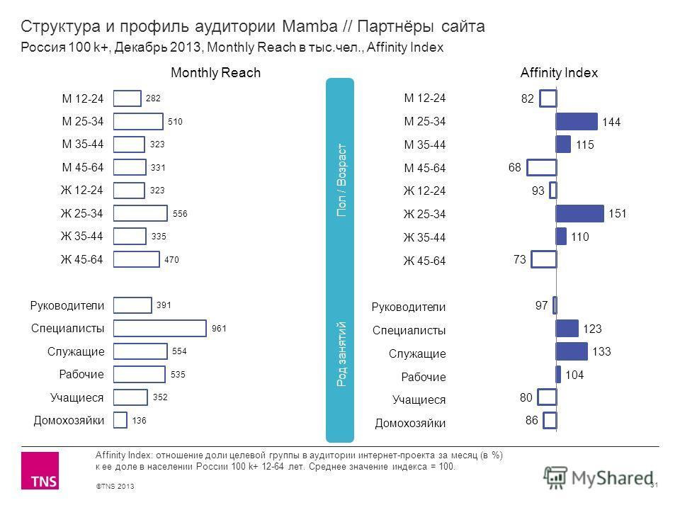©TNS 2013 X AXIS LOWER LIMIT UPPER LIMIT CHART TOP Y AXIS LIMIT Структура и профиль аудитории Mamba // Партнёры сайта 31 Affinity Index: отношение доли целевой группы в аудитории интернет-проекта за месяц (в %) к ее доле в населении России 100 k+ 12-