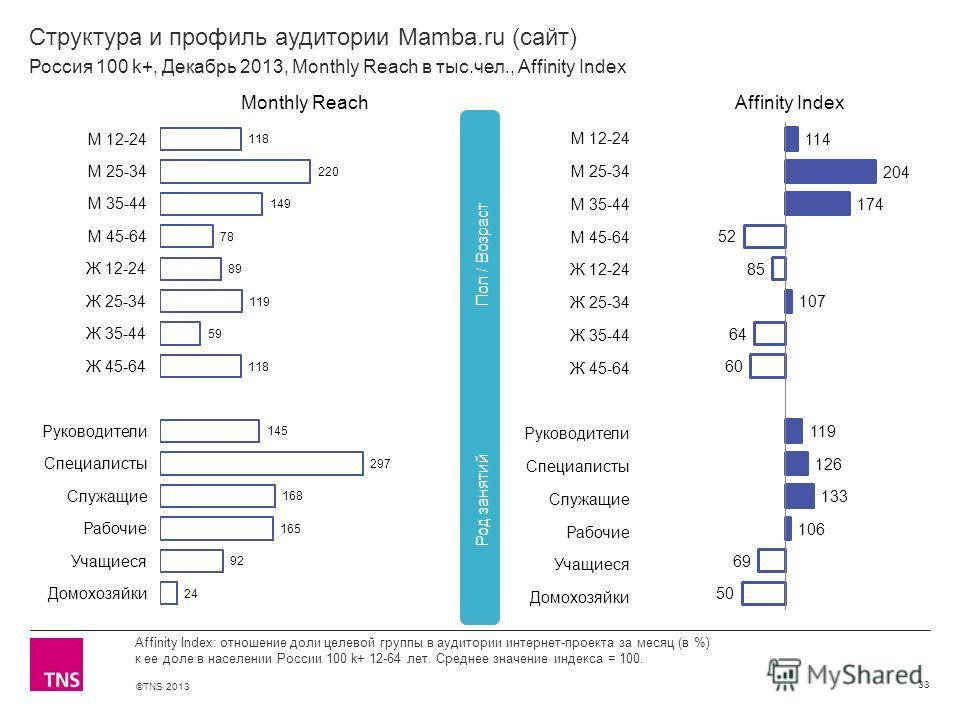 ©TNS 2013 X AXIS LOWER LIMIT UPPER LIMIT CHART TOP Y AXIS LIMIT Структура и профиль аудитории Mamba.ru (сайт) 33 Affinity Index: отношение доли целевой группы в аудитории интернет-проекта за месяц (в %) к ее доле в населении России 100 k+ 12-64 лет.