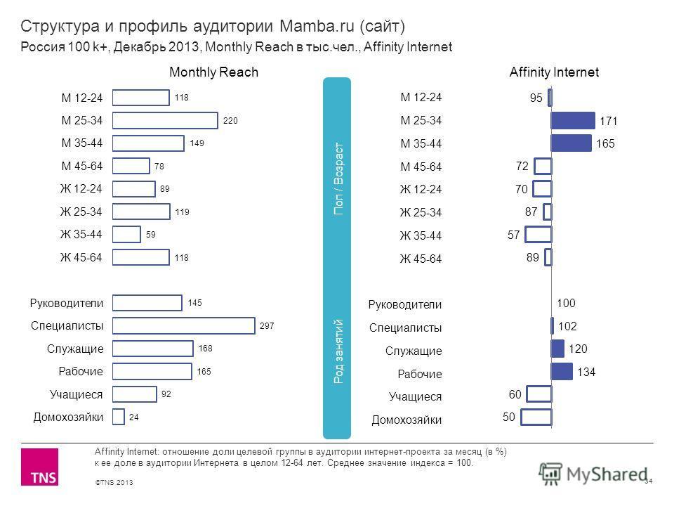 ©TNS 2013 X AXIS LOWER LIMIT UPPER LIMIT CHART TOP Y AXIS LIMIT Структура и профиль аудитории Mamba.ru (сайт) 34 Affinity Internet: отношение доли целевой группы в аудитории интернет-проекта за месяц (в %) к ее доле в аудитории Интернета в целом 12-6