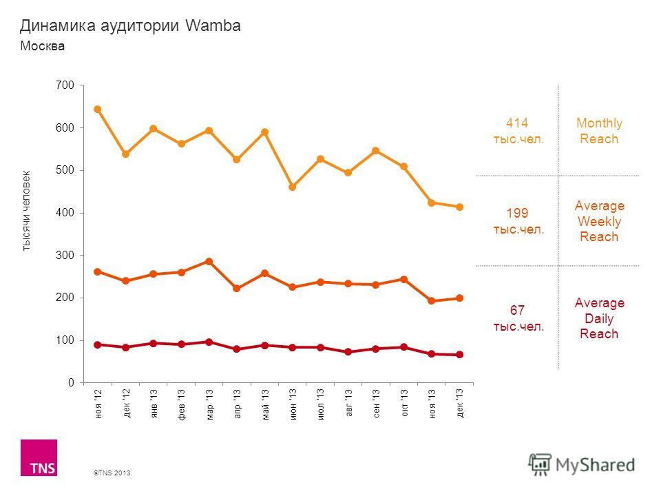 ©TNS 2013 X AXIS LOWER LIMIT UPPER LIMIT CHART TOP Y AXIS LIMIT Динамика аудитории Wamba 414 тыс.чел. Monthly Reach 199 тыс.чел. Average Weekly Reach 67 тыс.чел. Average Daily Reach Москва тысячи человек
