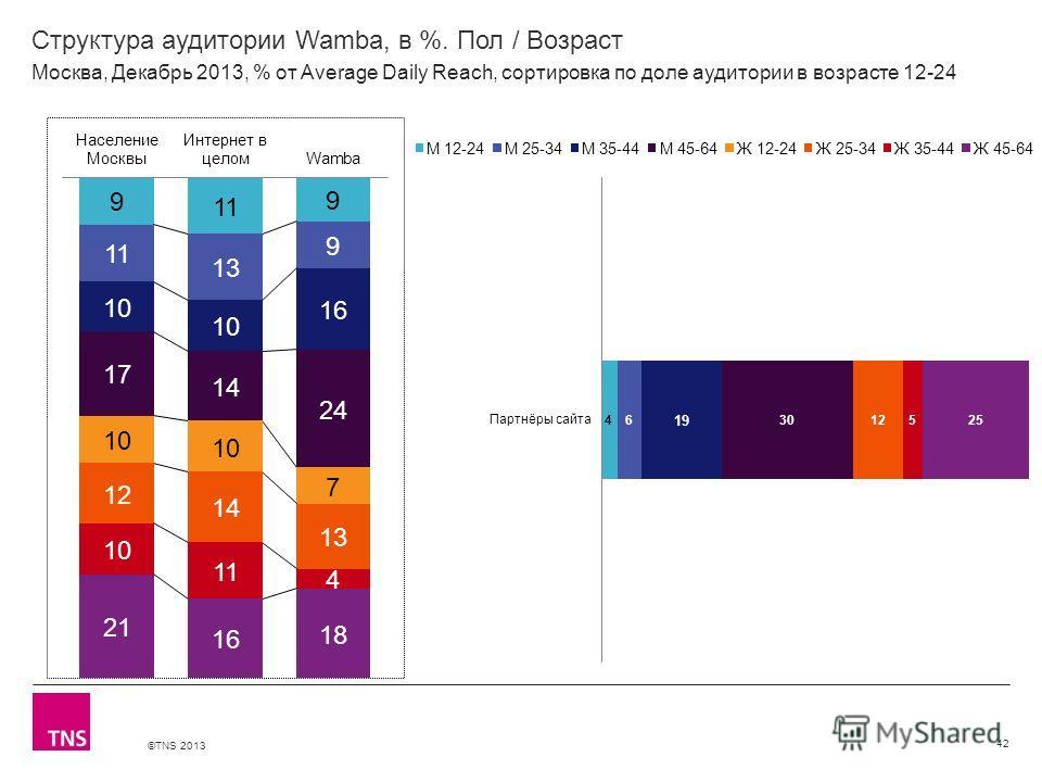 ©TNS 2013 X AXIS LOWER LIMIT UPPER LIMIT CHART TOP Y AXIS LIMIT Структура аудитории Wamba, в %. Пол / Возраст 42 Москва, Декабрь 2013, % от Average Daily Reach, сортировка по доле аудитории в возрасте 12-24