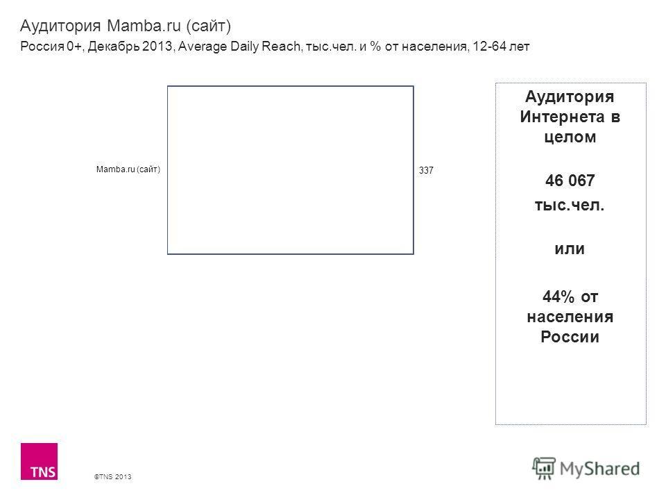 ©TNS 2013 X AXIS LOWER LIMIT UPPER LIMIT CHART TOP Y AXIS LIMIT Аудитория Mamba.ru (сайт) Россия 0+, Декабрь 2013, Average Daily Reach, тыс.чел. и % от населения, 12-64 лет Аудитория Интернета в целом 46 067 тыс.чел. или 44% от населения России