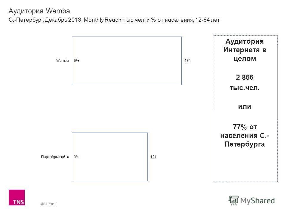 ©TNS 2013 X AXIS LOWER LIMIT UPPER LIMIT CHART TOP Y AXIS LIMIT Аудитория Wamba С.-Петербург, Декабрь 2013, Monthly Reach, тыс.чел. и % от населения, 12-64 лет Аудитория Интернета в целом 2 866 тыс.чел. или 77% от населения С.- Петербурга