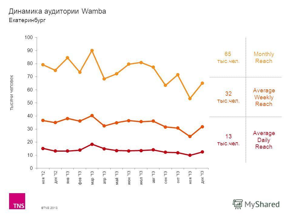 ©TNS 2013 X AXIS LOWER LIMIT UPPER LIMIT CHART TOP Y AXIS LIMIT Динамика аудитории Wamba 65 тыс.чел. Monthly Reach 32 тыс.чел. Average Weekly Reach 13 тыс.чел. Average Daily Reach Екатеринбург тысячи человек