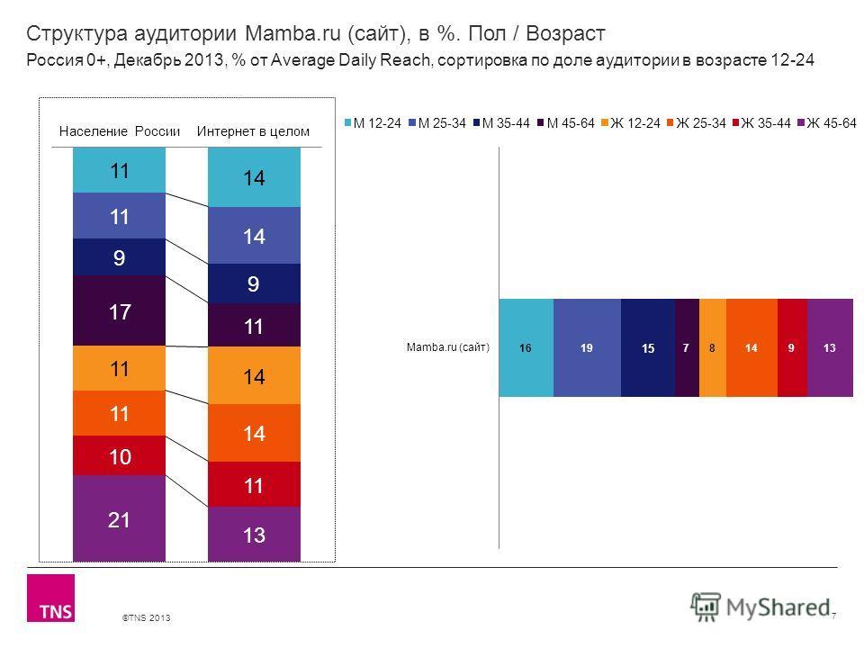©TNS 2013 X AXIS LOWER LIMIT UPPER LIMIT CHART TOP Y AXIS LIMIT Структура аудитории Mamba.ru (сайт), в %. Пол / Возраст 7 Россия 0+, Декабрь 2013, % от Average Daily Reach, сортировка по доле аудитории в возрасте 12-24