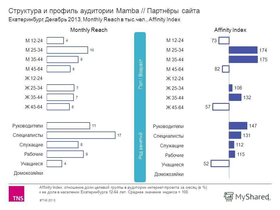 ©TNS 2013 X AXIS LOWER LIMIT UPPER LIMIT CHART TOP Y AXIS LIMIT Структура и профиль аудитории Mamba // Партнёры сайта 81 Affinity Index: отношение доли целевой группы в аудитории интернет-проекта за месяц (в %) к ее доле в населении Екатеринбурга 12-
