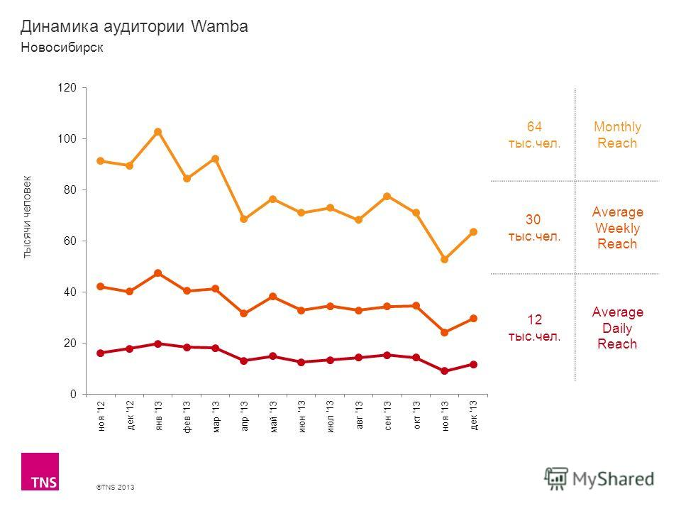 ©TNS 2013 X AXIS LOWER LIMIT UPPER LIMIT CHART TOP Y AXIS LIMIT Динамика аудитории Wamba 64 тыс.чел. Monthly Reach 30 тыс.чел. Average Weekly Reach 12 тыс.чел. Average Daily Reach Новосибирск тысячи человек