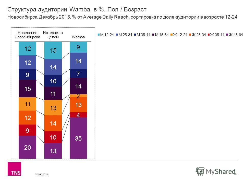 ©TNS 2013 X AXIS LOWER LIMIT UPPER LIMIT CHART TOP Y AXIS LIMIT Структура аудитории Wamba, в %. Пол / Возраст 90 Новосибирск, Декабрь 2013, % от Average Daily Reach, сортировка по доле аудитории в возрасте 12-24
