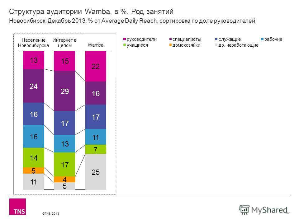 ©TNS 2013 X AXIS LOWER LIMIT UPPER LIMIT CHART TOP Y AXIS LIMIT Структура аудитории Wamba, в %. Род занятий 92 Новосибирск, Декабрь 2013, % от Average Daily Reach, сортировка по доле руководителей