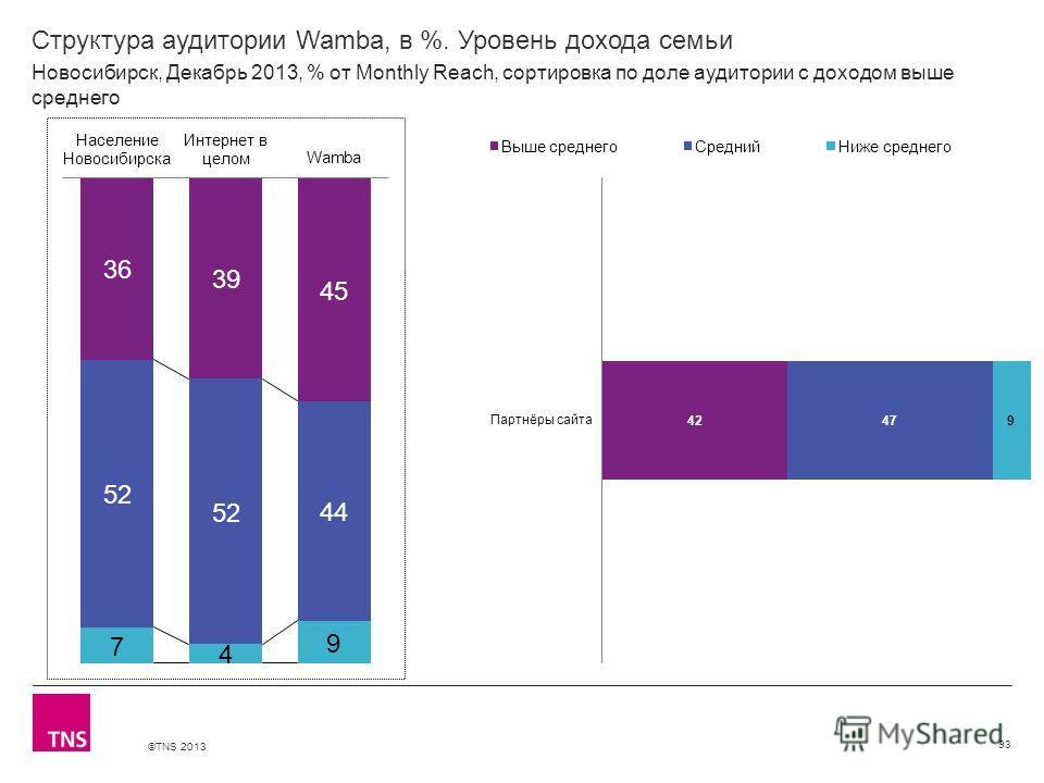 ©TNS 2013 X AXIS LOWER LIMIT UPPER LIMIT CHART TOP Y AXIS LIMIT Структура аудитории Wamba, в %. Уровень дохода семьи 93 Новосибирск, Декабрь 2013, % от Monthly Reach, сортировка по доле аудитории с доходом выше среднего