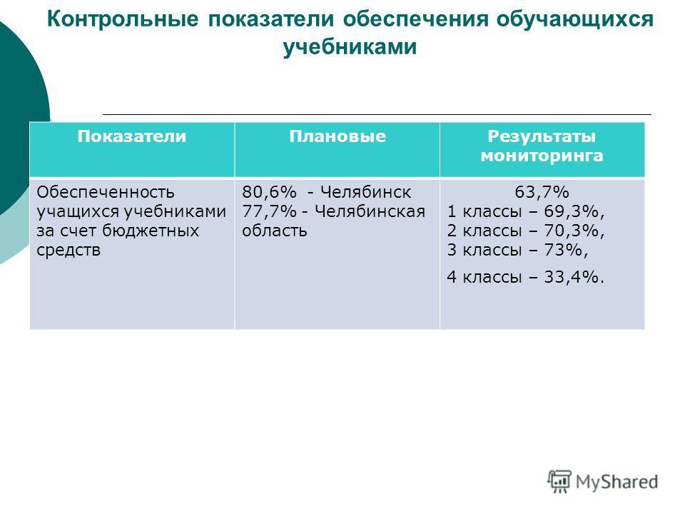 Контрольные показатели обеспечения обучающихся учебниками ПоказателиПлановыеРезультаты мониторинга Обеспеченность учащихся учебниками за счет бюджетных средств 80,6% - Челябинск 77,7% - Челябинская область 63,7% 1 классы – 69,3%, 2 классы – 70,3%, 3