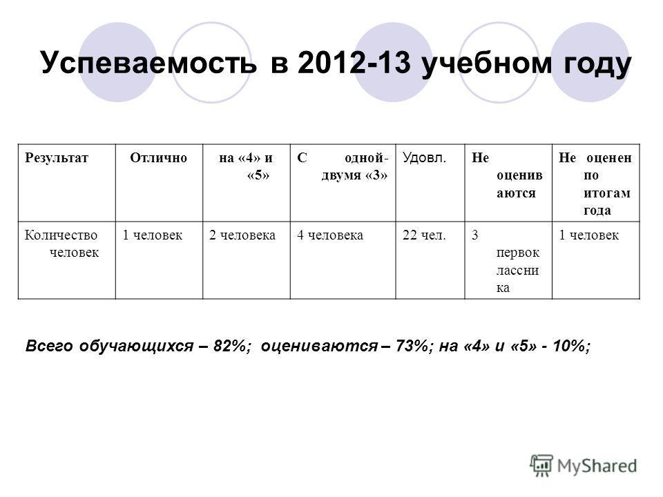 Успеваемость в 2012-13 учебном году РезультатОтличнона «4» и «5» С одной- двумя «3» Удовл. Не оценив аются Не оценен по итогам года Количество человек 1 человек2 человека4 человека22 чел.3 первок лассни ка 1 человек Всего обучающихся – 82%; оценивают