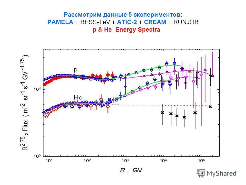 Рассмотрим данные 5 экспериментов: PAMELA + BESS-TeV + ATIC-2 + CREAM + RUNJOB p & He Energy Spectra